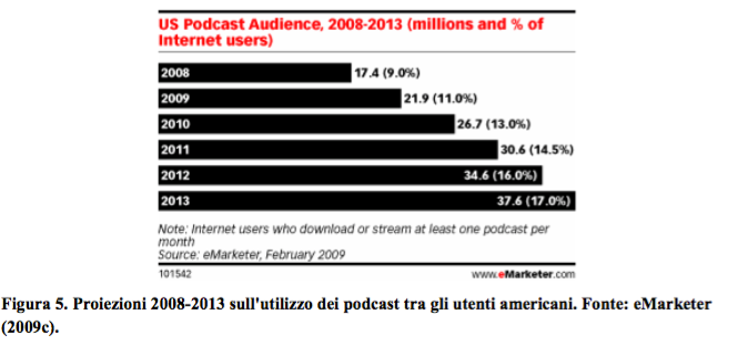 podcast-audience